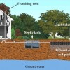 Septic Tank And Septic System Care